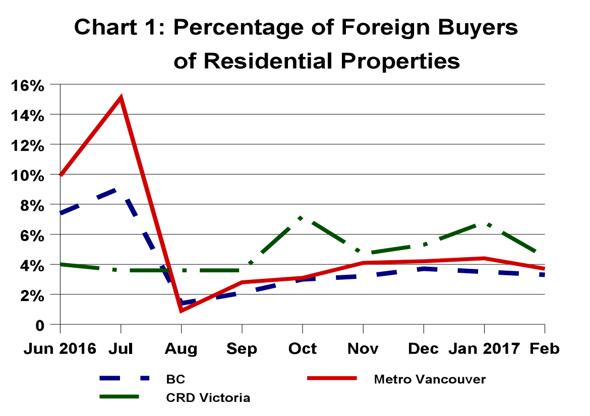How Much Is Property Transfer Tax In Bc